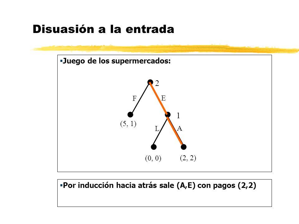 Disuasión a la entrada Juego de los supermercados: 2 1 (2, 2) E F L A (0, 0) (5, 1) Por inducción hacia atrás sale (A,E) con pagos (2,2)