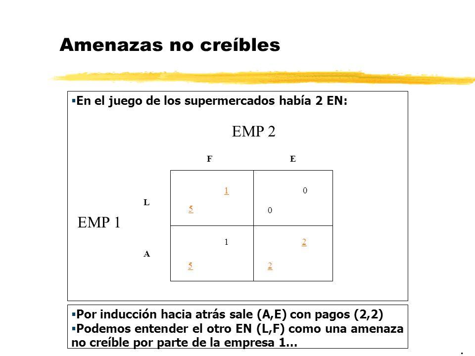 Amenazas no creíbles En el juego de los supermercados había 2 EN:. EMP 2 EMP 1 5 FE L A 10 0 5 1 2 2 Por inducción hacia atrás sale (A,E) con pagos (2
