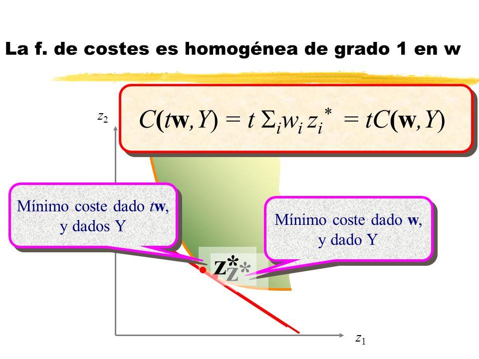 z2z2 z1z1 l z* Mínimo coste dado w, y dado Y l z* Mínimo coste dado tw, y dados Y C(tw,Y) = t i w i z i * = tC(w,Y) La f. de costes es homogénea de gr