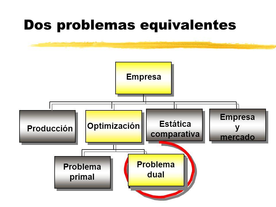 Empresa Producción Problema primal Optimización Estática comparativa Empresa y mercado Problema dual Dos problemas equivalentes Problema primal Proble