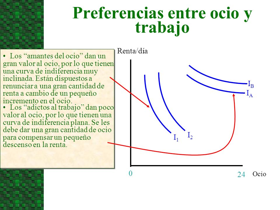 Preferencias entre ocio y trabajo Ocio Renta/día 24 0 Los amantes del ocio dan un gran valor al ocio, por lo que tienen una curva de indiferencia muy inclinada.