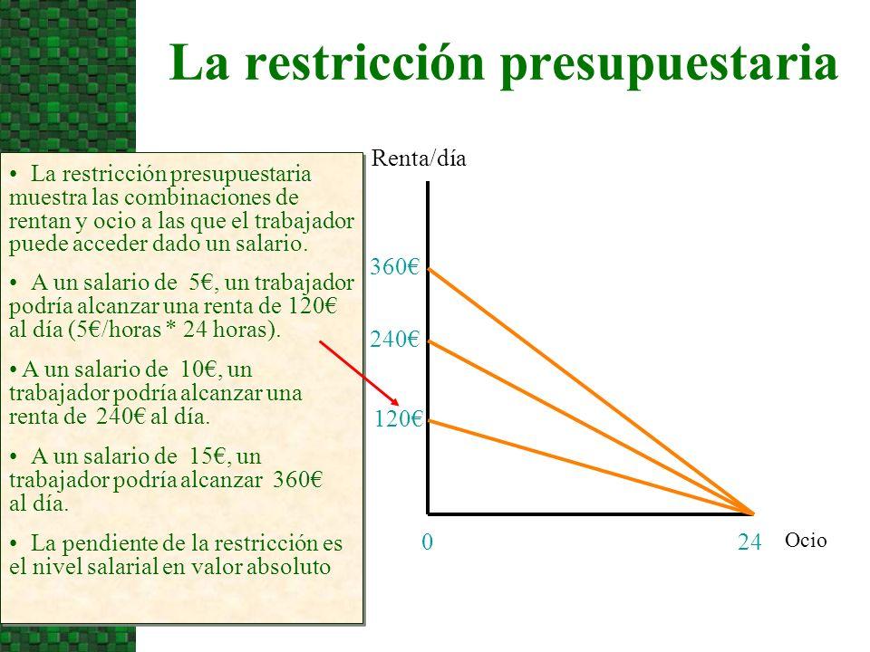 La restricción presupuestaria Ocio Renta/día 240 La restricción presupuestaria muestra las combinaciones de rentan y ocio a las que el trabajador puede acceder dado un salario.