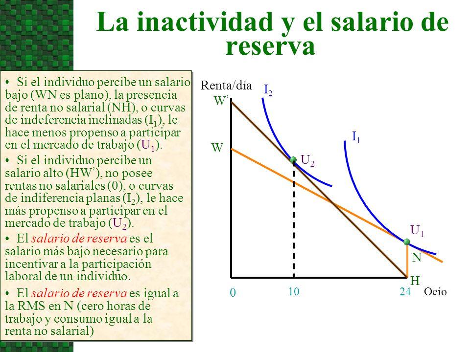 La inactividad y el salario de reserva Ocio Renta/día 24 0 Si el individuo percibe un salario bajo (WN es plano), la presencia de renta no salarial (NH), o curvas de indeferencia inclinadas (I 1 ), le hace menos propenso a participar en el mercado de trabajo (U 1 ).