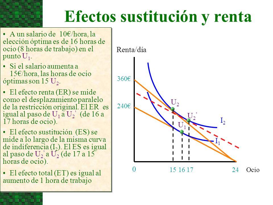 Efectos sustitución y renta Ocio Renta/día 24 0 A un salario de 10/hora, la elección óptima es de 16 horas de ocio (8 horas de trabajo) en el punto U 1.