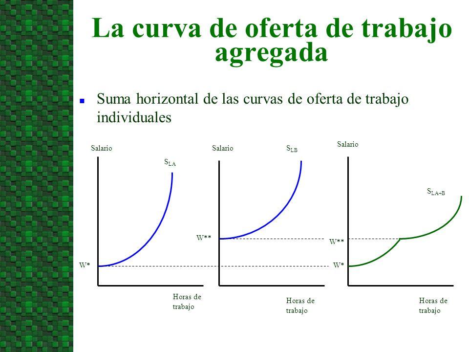 La curva de oferta de trabajo agregada n Suma horizontal de las curvas de oferta de trabajo individuales Horas de trabajo W* Horas de trabajo W** Sala