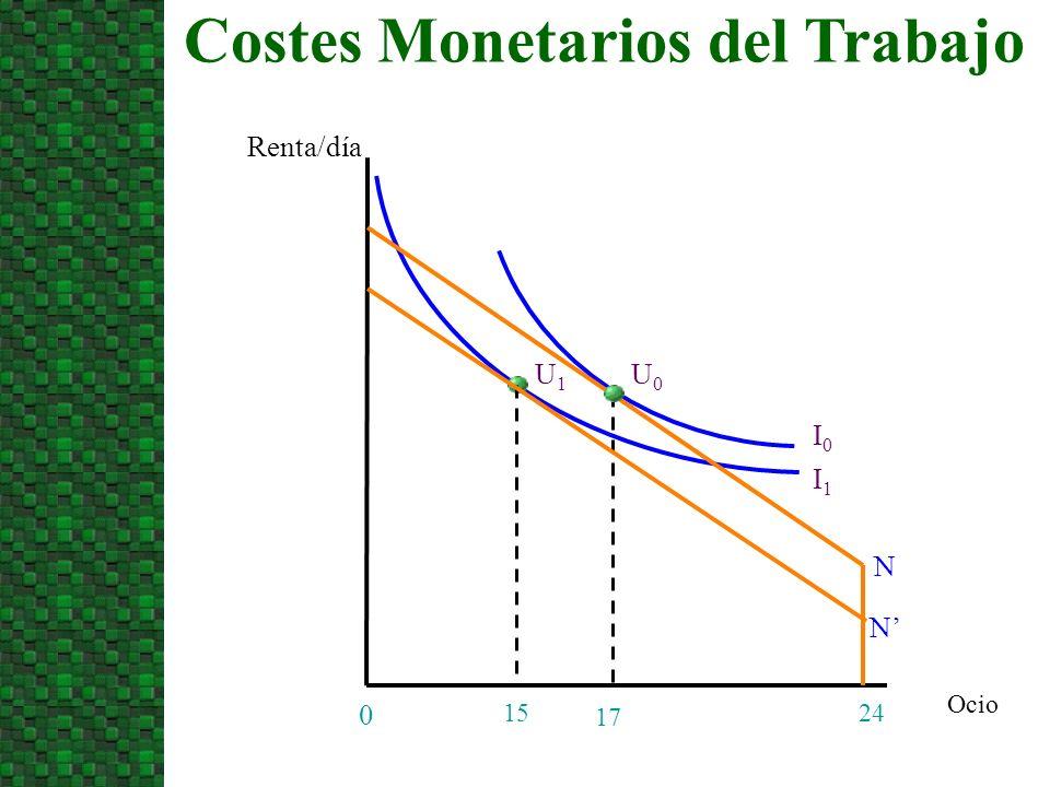 Ocio Costes Monetarios del Trabajo Renta/día 24 0 17 I0I0 15 I1I1 N N U1U1 U0U0