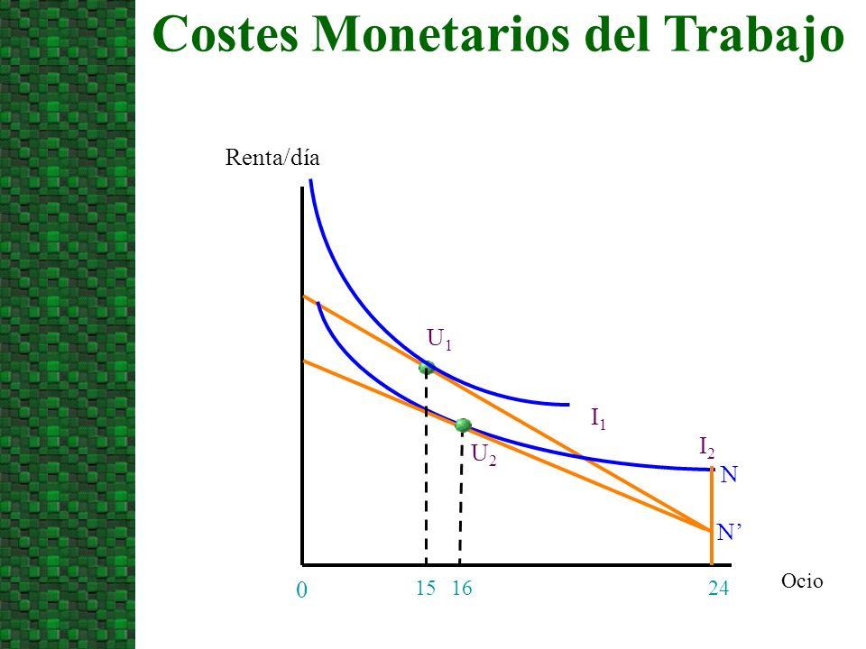 Ocio Costes Monetarios del Trabajo Renta/día 24 0 I2I2 15 I1I1 N N U1U1 U2U2 16