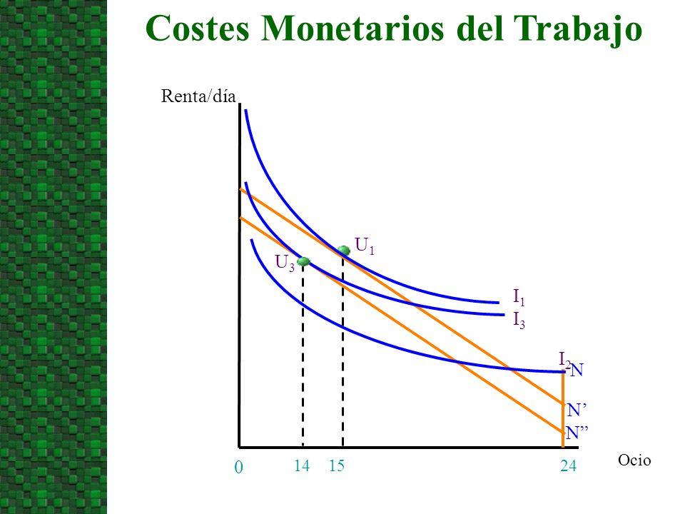 Ocio Costes Monetarios del Trabajo Renta/día 24 0 1415 I1I1 N N U1U1 N I3I3 U3U3 I2I2