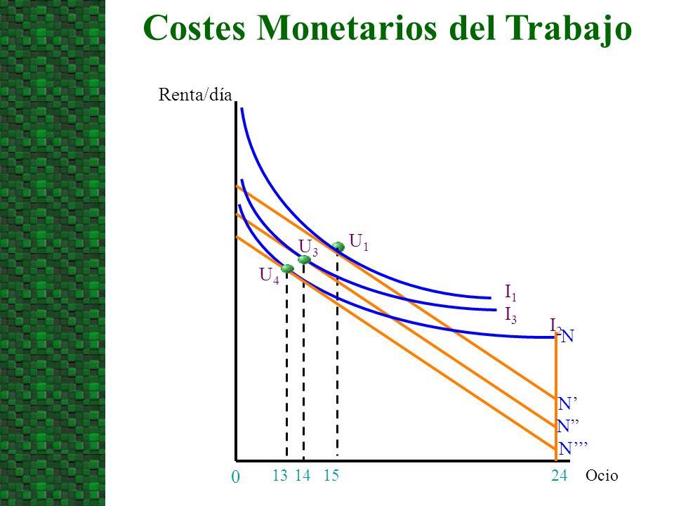 Ocio Costes Monetarios del Trabajo Renta/día 24 0 14 15 I1I1 N N U1U1 N I3I3 U3U3 I2I2 13 N U4U4