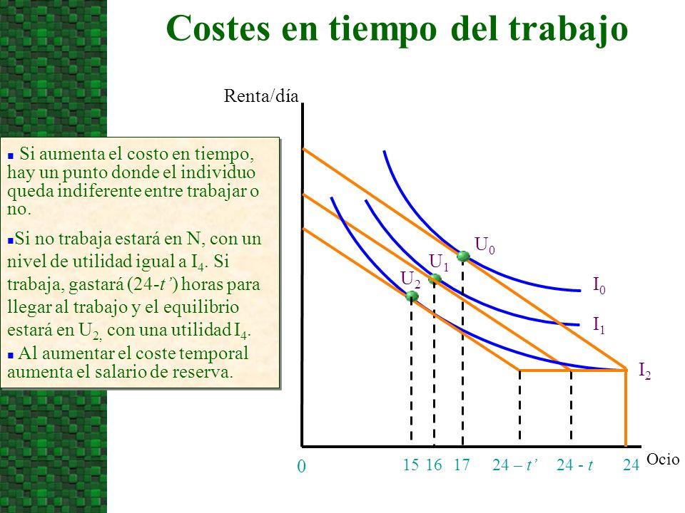 Ocio Renta/día 24 0 17 I0I0 15 I1I1 U1U1 U0U0 24 - t n Si aumenta el costo en tiempo, hay un punto donde el individuo queda indiferente entre trabajar o no.