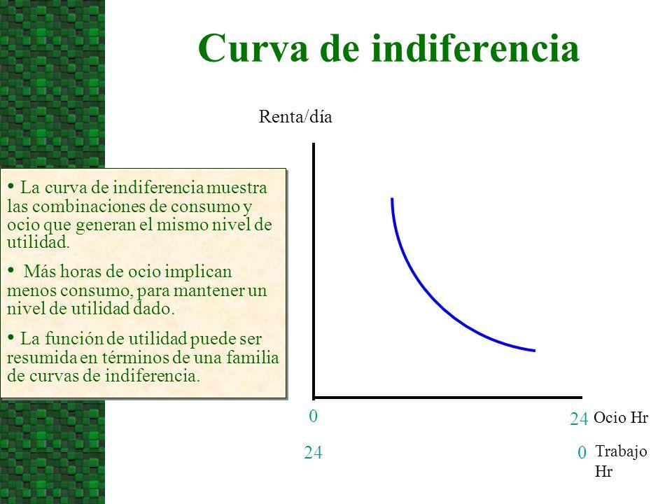 Curva de indiferencia Ocio Hr Renta/día 24 0 La curva de indiferencia muestra las combinaciones de consumo y ocio que generan el mismo nivel de utilidad.