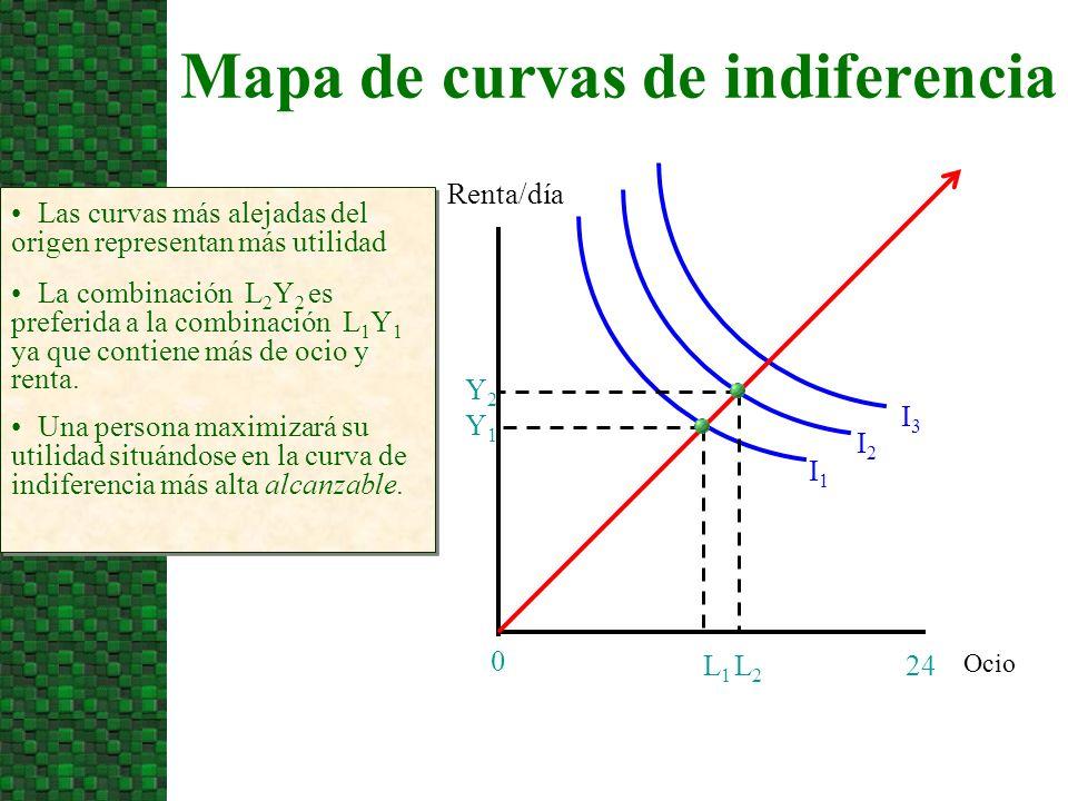 Mapa de curvas de indiferencia Ocio Renta/día 24 0 Las curvas más alejadas del origen representan más utilidad I1I1 I2I2 I3I3 L2L2 L1L1 Y2Y2 Y1Y1 La combinación L 2 Y 2 es preferida a la combinación L 1 Y 1 ya que contiene más de ocio y renta.