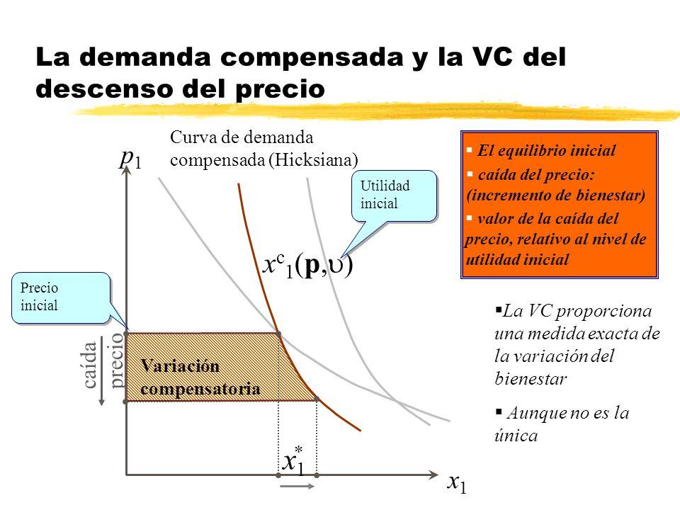 La demanda compensada y la VC del descenso del precio Variación compensatoria Curva de demanda compensada (Hicksiana) caída precio x1x1 p1p1 x c 1 (p,