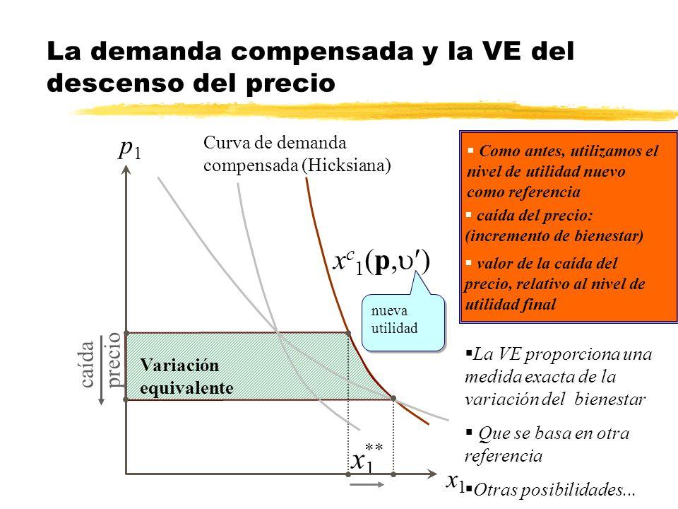 La demanda compensada y la VE del descenso del precio x1x1 Variación equivalente caída precio x1x1 p1p1 ** x c 1 (p, ) Curva de demanda compensada (Hi