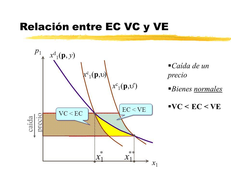 Relación entre EC VC y VE x1x1 caída precio x1x1 p1p1 ** x c 1 (p, ) * x1x1 x d 1 (p, y) Caída de un precio Bienes normales VC < EC < VE EC < VE VC <