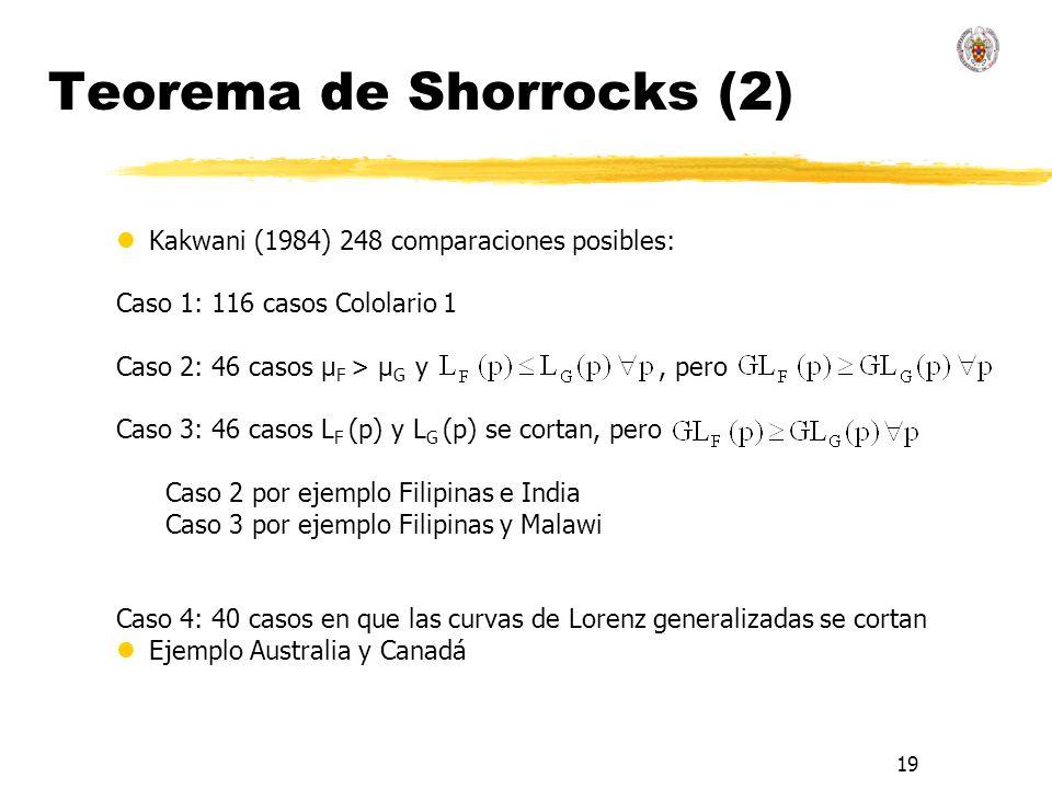19 Teorema de Shorrocks (2) lKakwani (1984) 248 comparaciones posibles: Caso 1: 116 casos Cololario 1 Caso 2: 46 casos μ F > μ G y, pero Caso 3: 46 ca