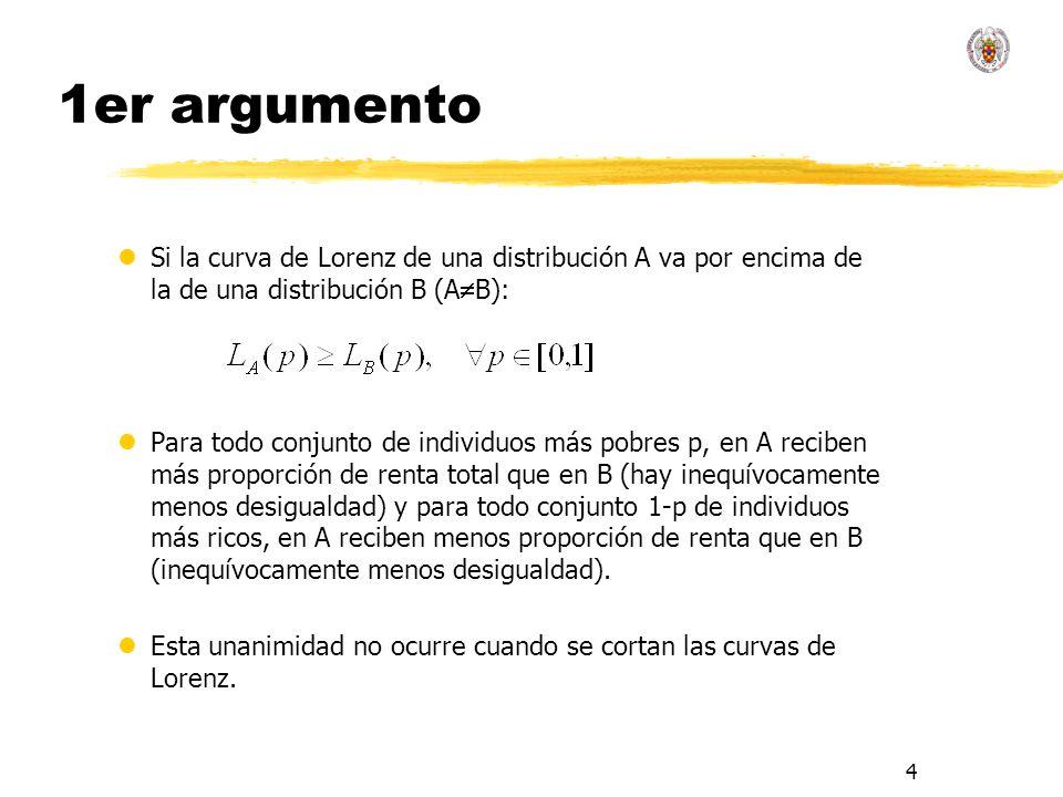 4 1er argumento lSi la curva de Lorenz de una distribución A va por encima de la de una distribución B (A B): lPara todo conjunto de individuos más po