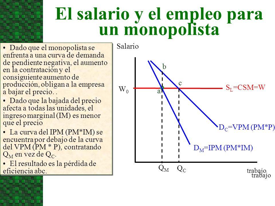 El salario y el empleo para un monopolista Salario Dado que el monopolista se enfrenta a una curva de demanda de pendiente negativa, el aumento en la