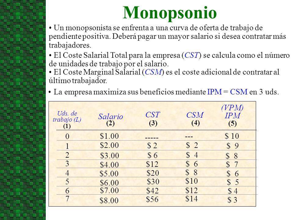$ 2 $ 6 $12 $20 $30 $42 $56 ----- CST (3) $ 7 $ 9 $ 8 $ 3 (VPM) IPM (5) $ 6 $ 5 $ 4 $ 10 Un monopsonista se enfrenta a una curva de oferta de trabajo