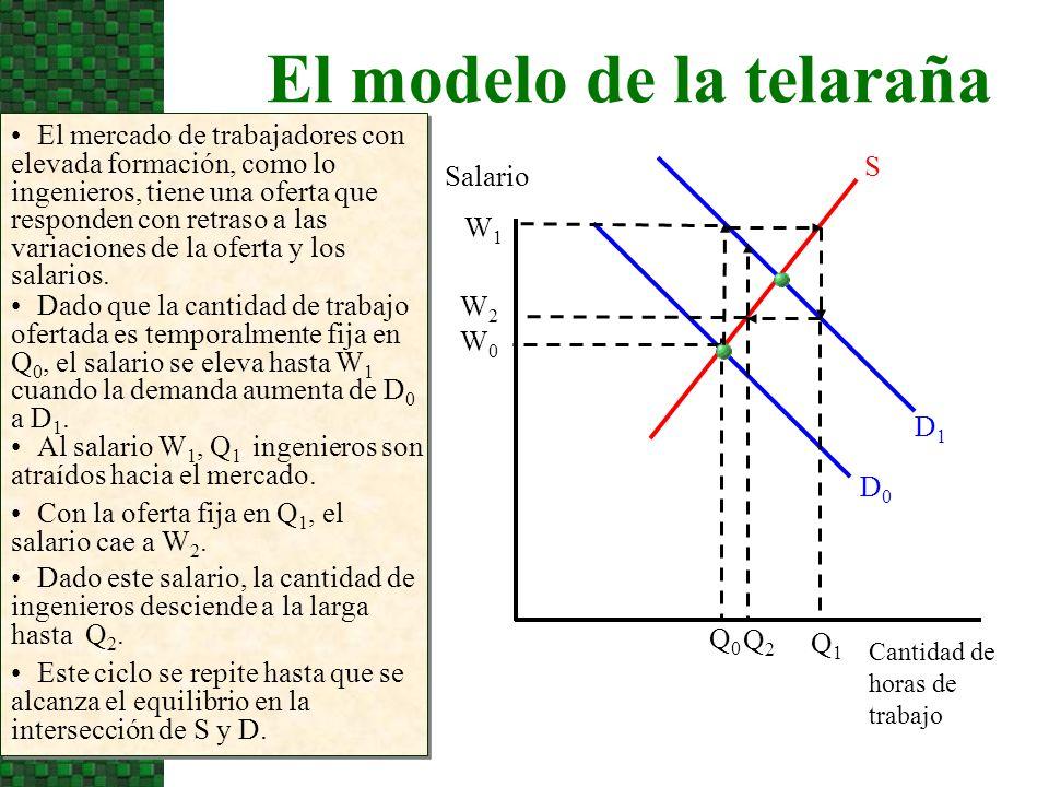 El modelo de la telaraña El mercado de trabajadores con elevada formación, como lo ingenieros, tiene una oferta que responden con retraso a las variac