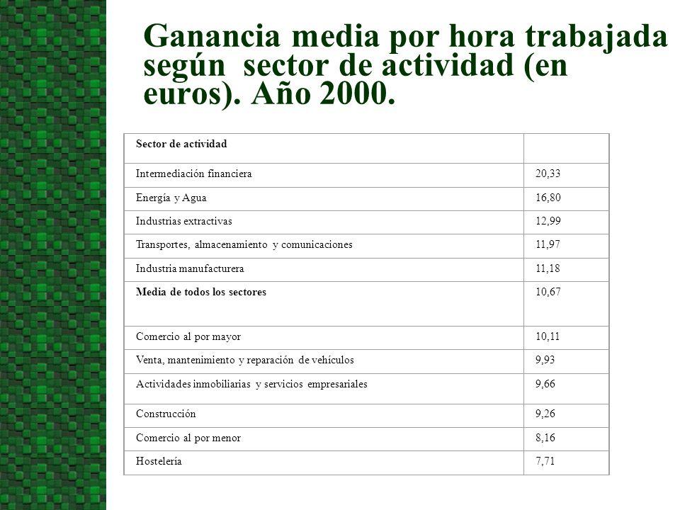 Ganancia media por hora trabajada según sector de actividad (en euros). Año 2000. Sector de actividad Intermediación financiera20,33 Energía y Agua16,