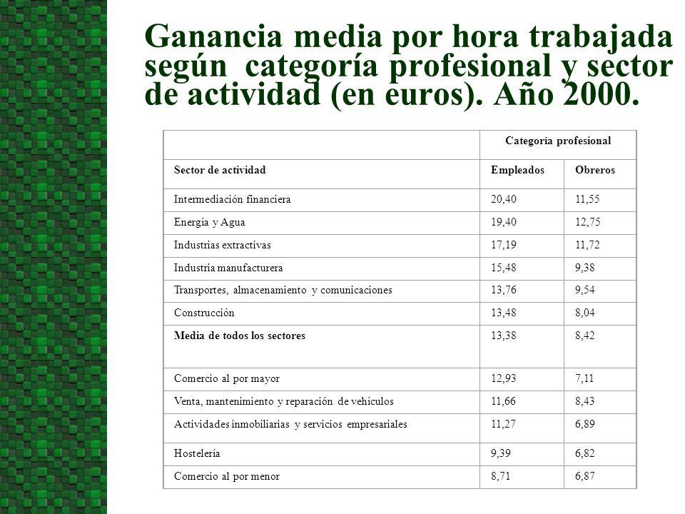 Ganancia media por hora trabajada según categoría profesional y sector de actividad (en euros). Año 2000. Categoría profesional Sector de actividadEmp
