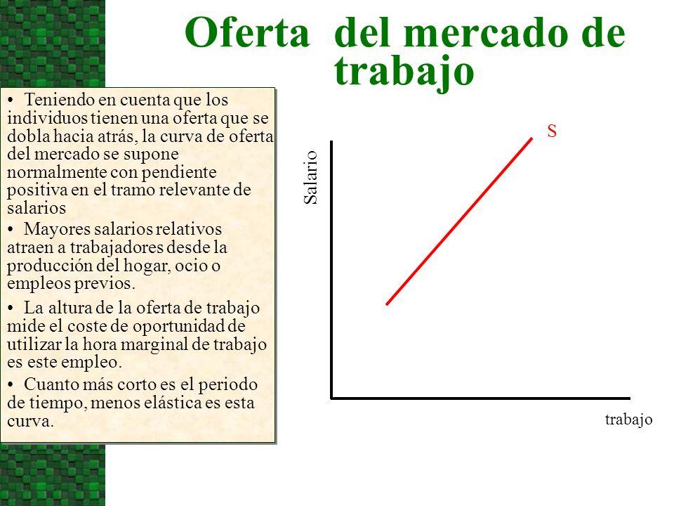 Determinación del salario y el empleo Salario El salario de equilibrio W 0 y el nivel de empleo Q 0 se encuentran en el punto de intersección de la oferta y la demanda.