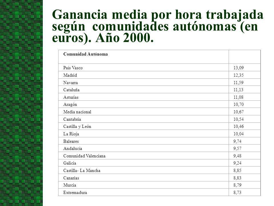 Ganancia media por hora trabajada según comunidades autónomas (en euros). Año 2000. Comunidad Autónoma País Vasco13,09 Madrid12,35 Navarra11,59 Catalu