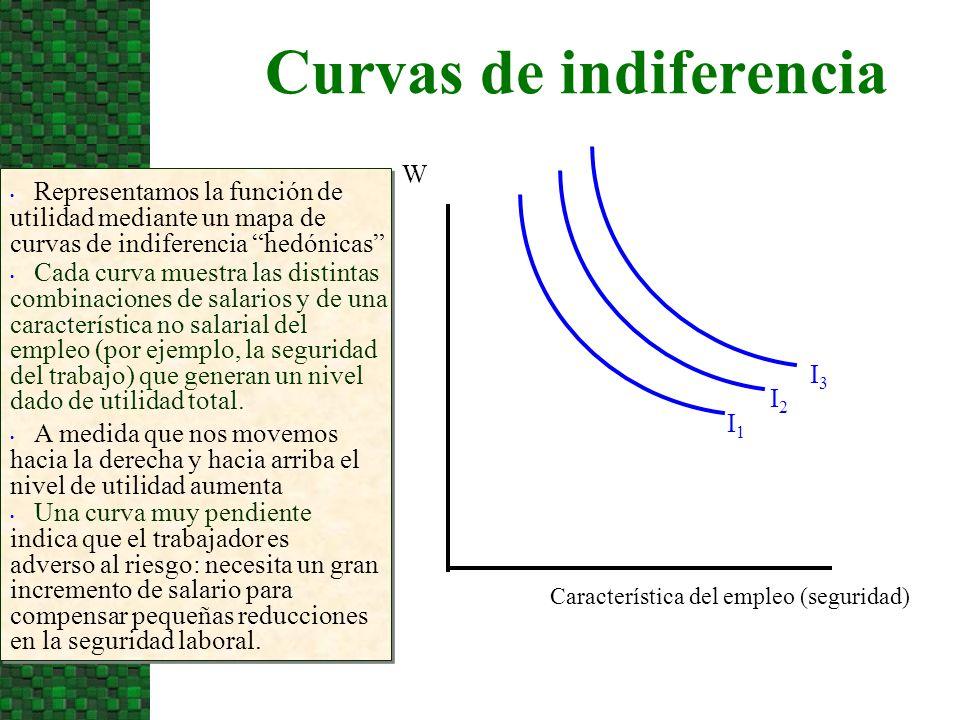 Curvas de indiferencia Representamos la función de utilidad mediante un mapa de curvas de indiferencia hedónicas Característica del empleo (seguridad)