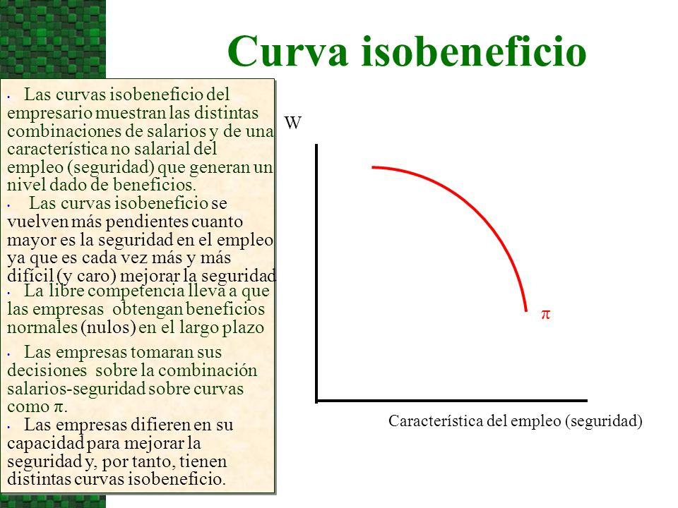 Curva isobeneficio W π Las curvas isobeneficio del empresario muestran las distintas combinaciones de salarios y de una característica no salarial del