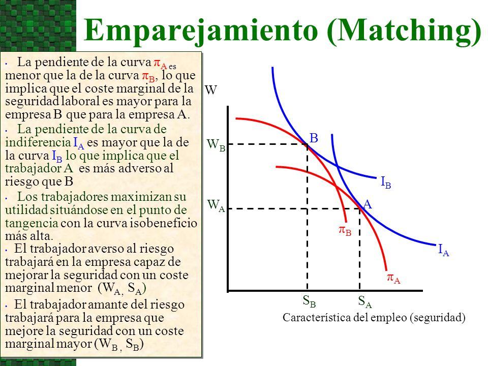 Emparejamiento (Matching) La pendiente de la curva π A es menor que la de la curva π B, lo que implica que el coste marginal de la seguridad laboral e