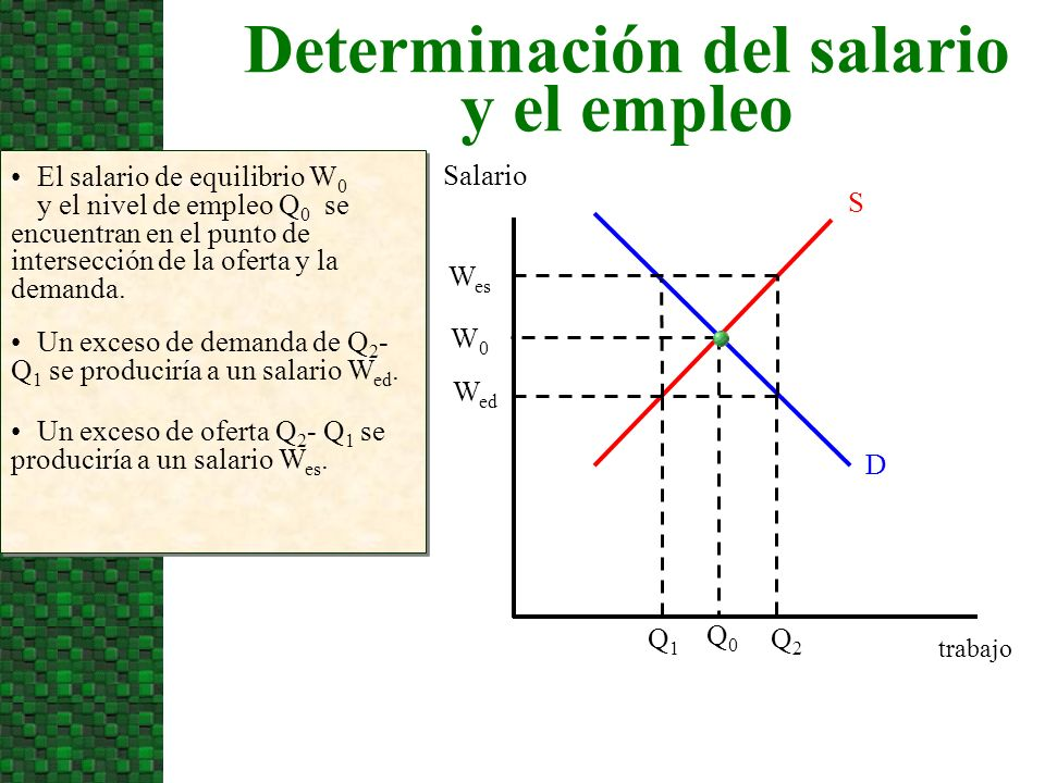 Determinación del salario y el empleo Salario El salario de equilibrio W 0 y el nivel de empleo Q 0 se encuentran en el punto de intersección de la of