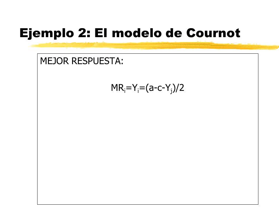 Ejemplo 2: El modelo de Cournot MEJOR RESPUESTA: MR i =Y i =(a-c-Y j )/2