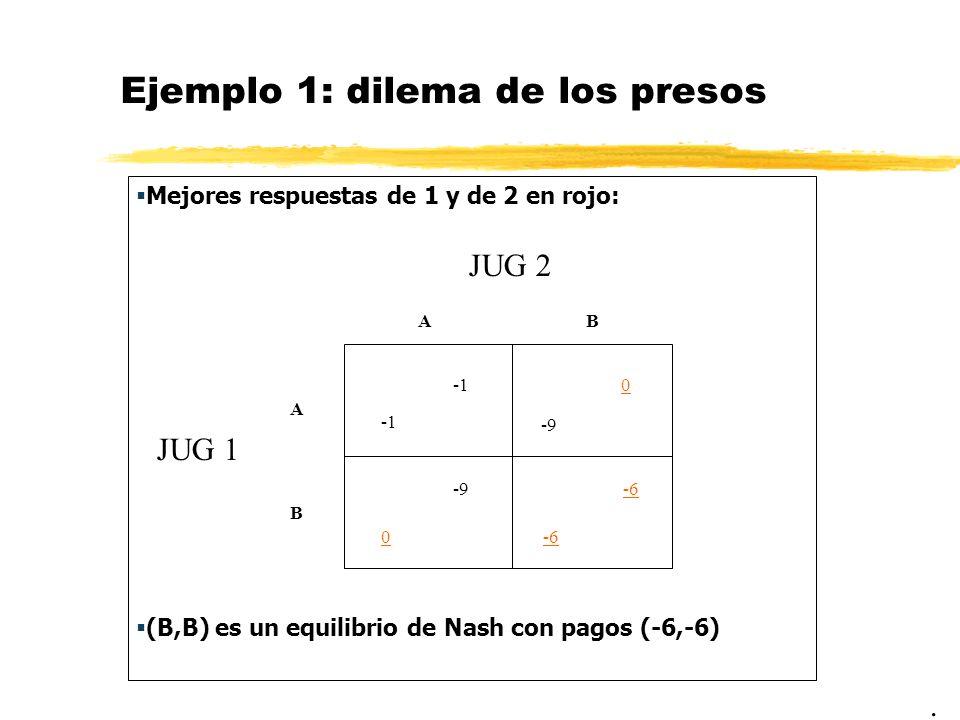 Ejemplo 1: dilema de los presos Mejores respuestas de 1 y de 2 en rojo: (B,B) es un equilibrio de Nash con pagos (-6,-6). JUG 2 JUG 1 AB A B 0 -9 0 -6