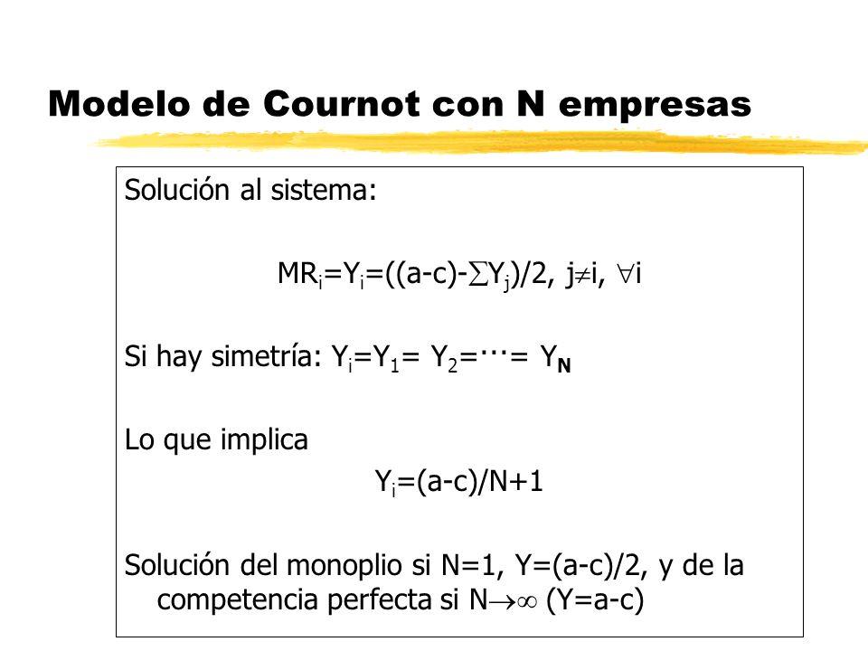 Modelo de Cournot con N empresas Solución al sistema: MR i =Y i =((a-c)- Y j )/2, j i, i Si hay simetría: Y i =Y 1 = Y 2 =···= Y N Lo que implica Y i