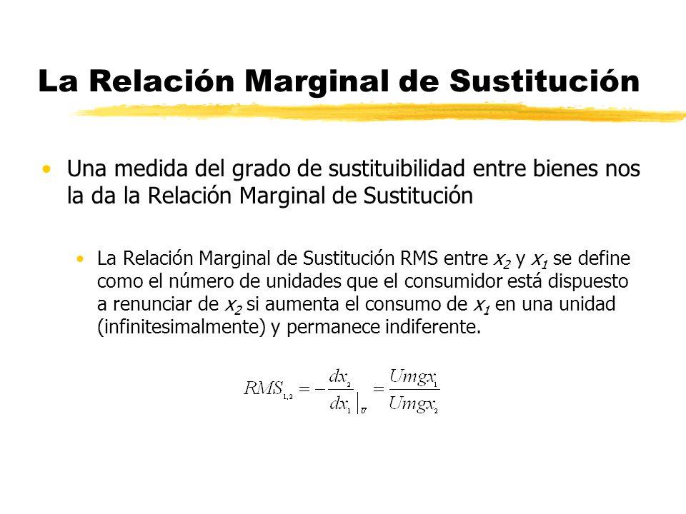 x1x1 x2x2 (-) la pendiente de la C.I.es la Relación Marginal de Sustitución entre x 2 y x 1.