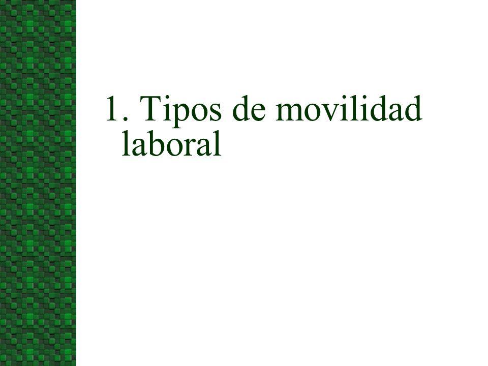 1. Tipos de movilidad laboral