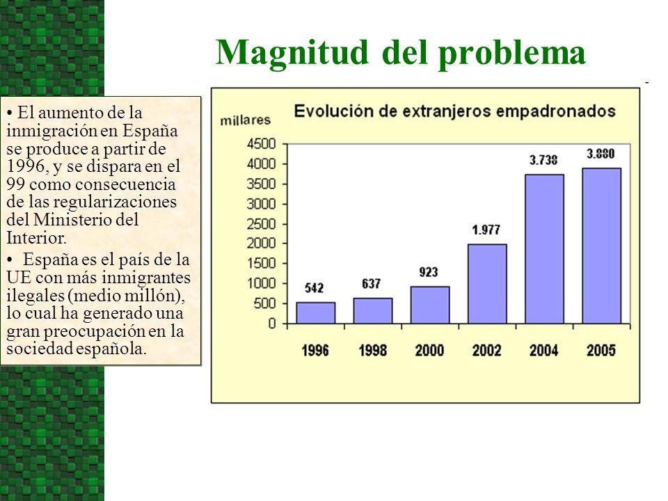 Magnitud del problema El aumento de la inmigración en España se produce a partir de 1996, y se dispara en el 99 como consecuencia de las regularizaciones del Ministerio del Interior.