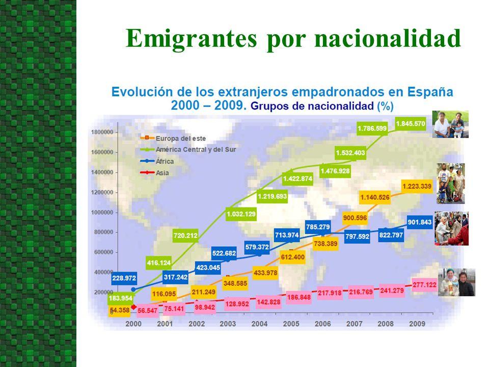 Emigrantes por nacionalidad