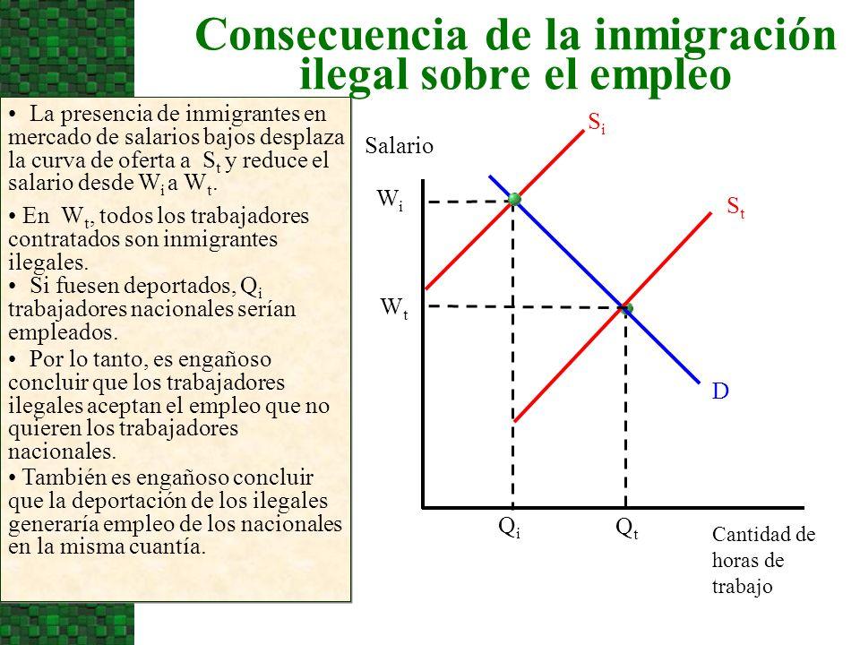 Consecuencia de la inmigración ilegal sobre el empleo La presencia de inmigrantes en mercado de salarios bajos desplaza la curva de oferta a S t y reduce el salario desde W i a W t.