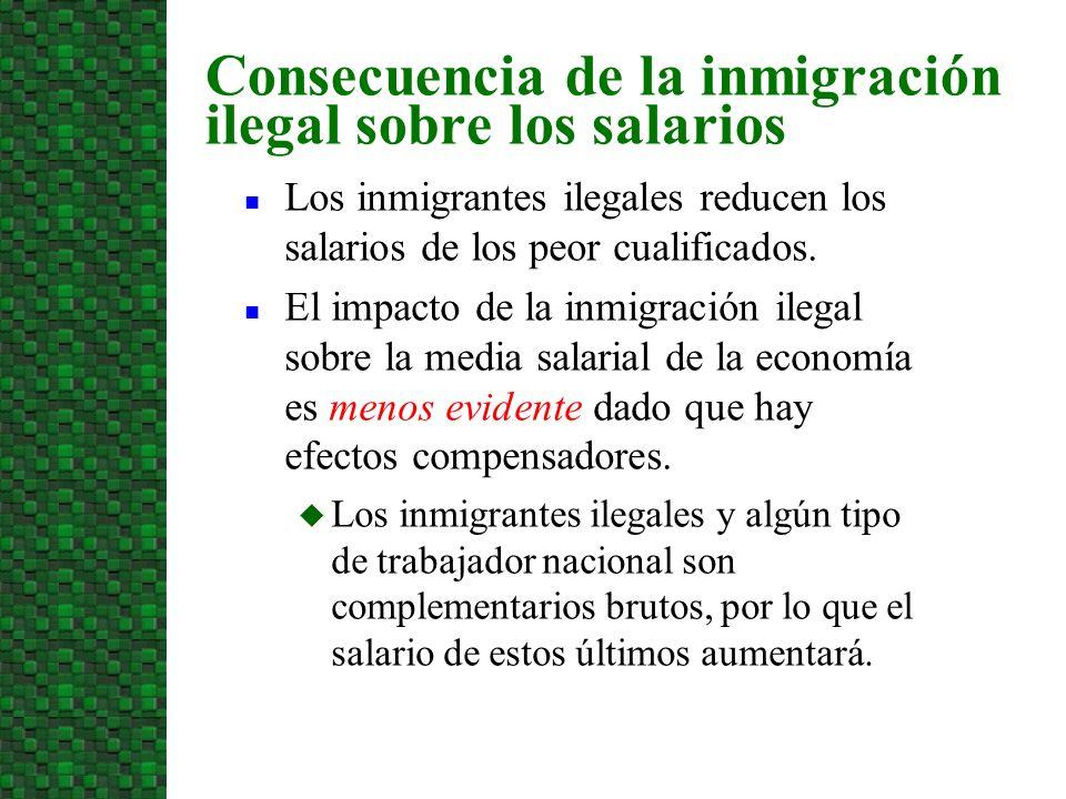 Los inmigrantes ilegales reducen los salarios de los peor cualificados.