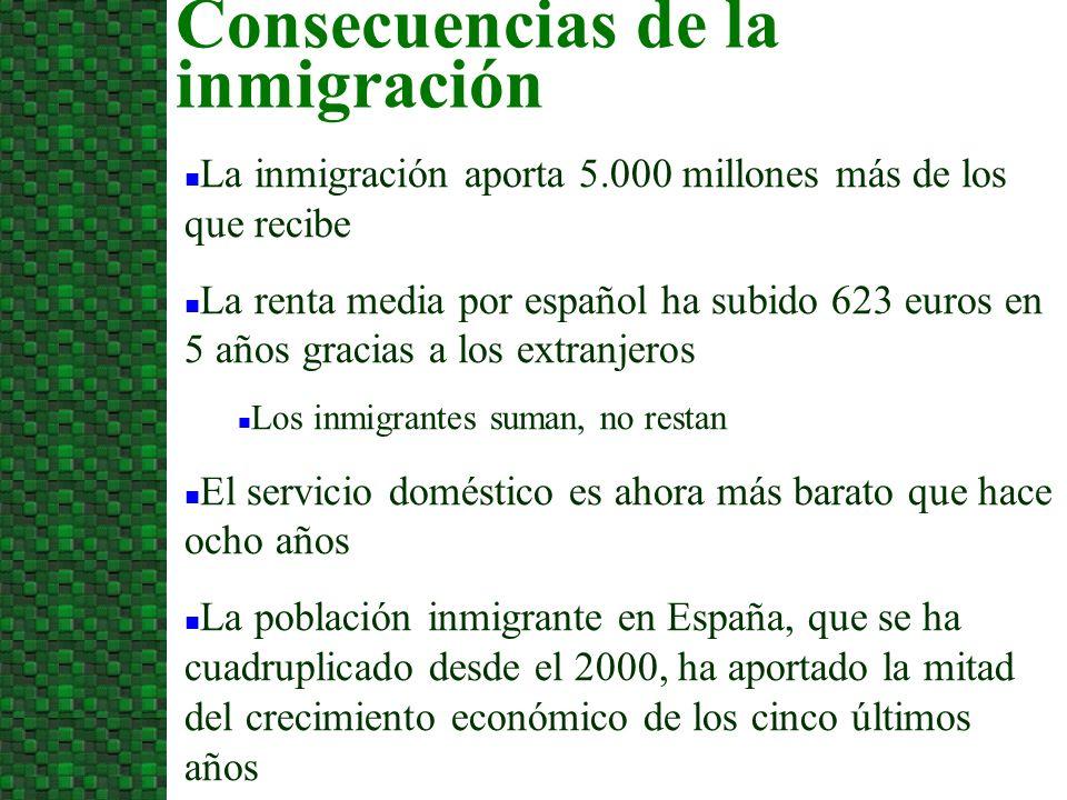 La inmigración aporta 5.000 millones más de los que recibe La renta media por español ha subido 623 euros en 5 años gracias a los extranjeros Los inmigrantes suman, no restan El servicio doméstico es ahora más barato que hace ocho años La población inmigrante en España, que se ha cuadruplicado desde el 2000, ha aportado la mitad del crecimiento económico de los cinco últimos años Consecuencias de la inmigración