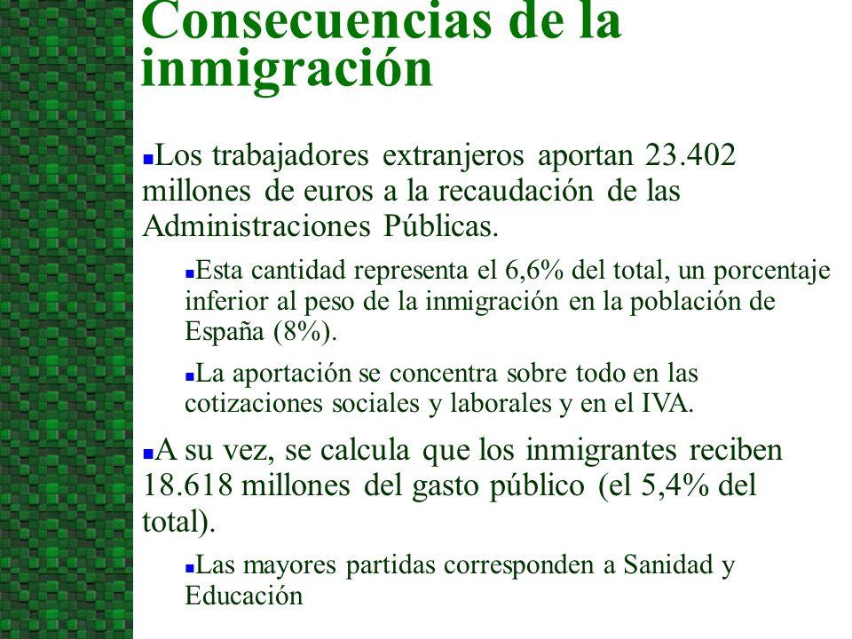 Los trabajadores extranjeros aportan 23.402 millones de euros a la recaudación de las Administraciones Públicas.