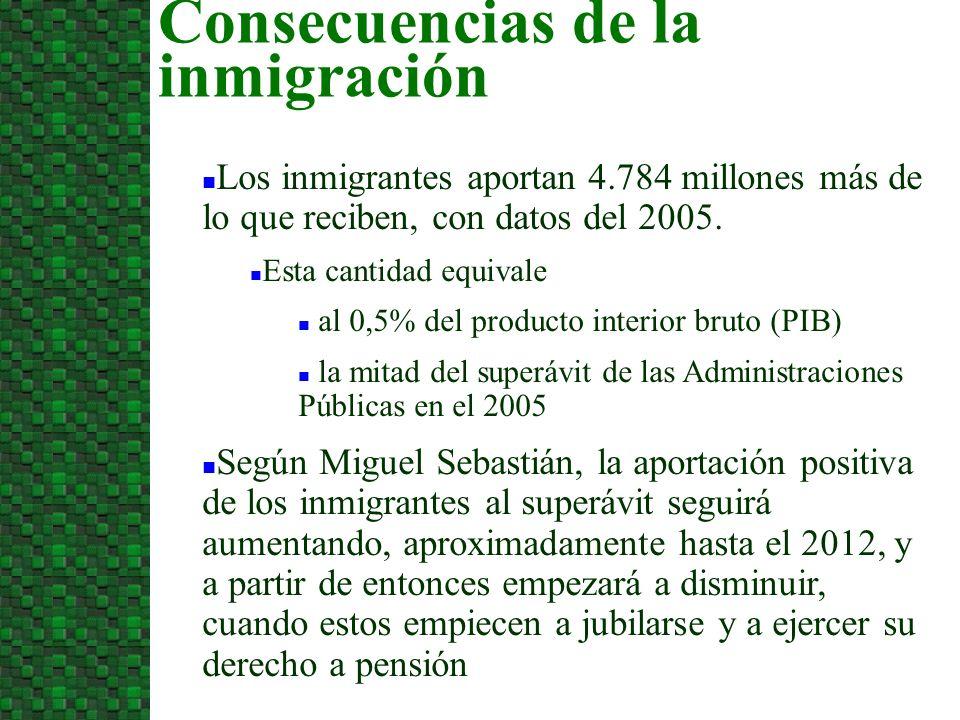 Los inmigrantes aportan 4.784 millones más de lo que reciben, con datos del 2005.