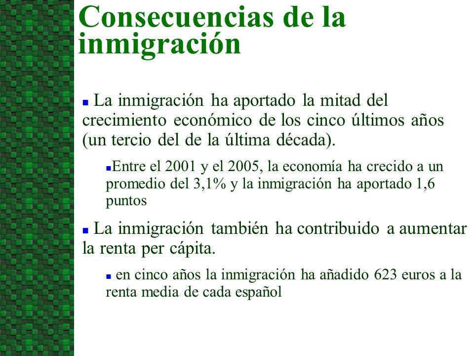 La inmigración ha aportado la mitad del crecimiento económico de los cinco últimos años (un tercio del de la última década).