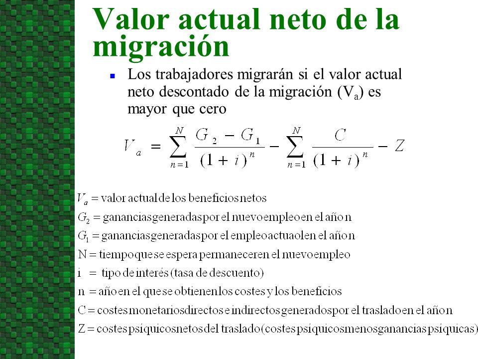 Los trabajadores migrarán si el valor actual neto descontado de la migración (V a ) es mayor que cero Valor actual neto de la migración