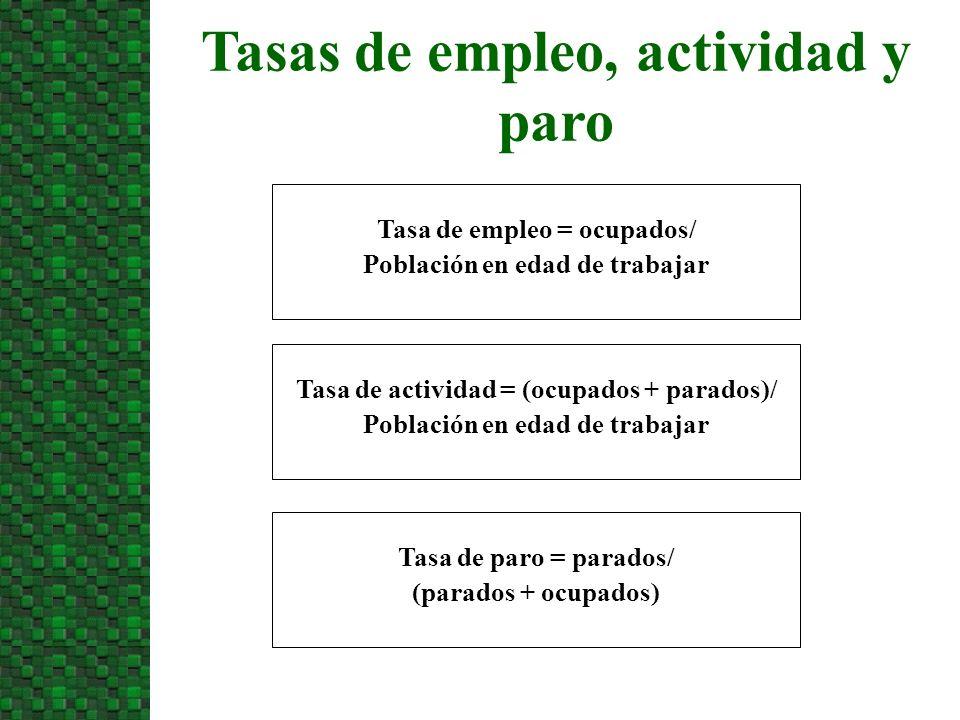 Tasas de empleo, actividad y paro Tasa de empleo = ocupados/ Población en edad de trabajar Tasa de actividad = (ocupados + parados)/ Población en edad