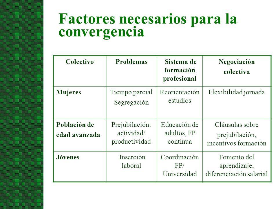 Factores necesarios para la convergencia ColectivoProblemas Sistema de formación profesional Negociación colectiva MujeresTiempo parcial Segregación R