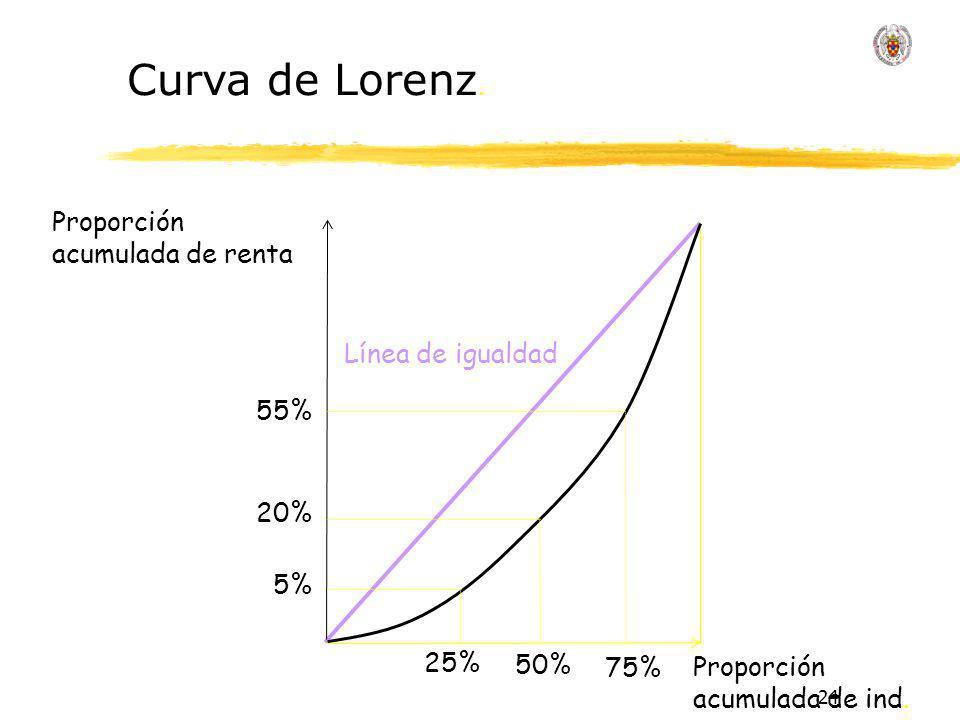 24 Línea de igualdad Proporción acumulada de renta Proporción acumulada de ind. 5% 25% 20% 50% 55% 75% Curva de Lorenz.