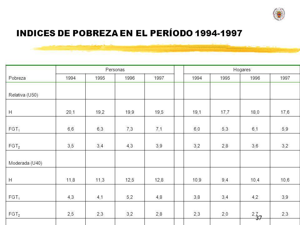 37 INDICES DE POBREZA EN EL PERÍODO 1994-1997 Pobreza PersonasHogares 19941995199619971994199519961997 Relativa (U50) H20,119,219,919,519,117,718,017,6 FGT 1 6,66,37,37,16,05,36,15,9 FGT 2 3,53,44,33,93,22,83,63,2 Moderada (U40) H11,811,312,512,810,99,410,410,6 FGT 1 4,34,15,24,83,83,44,23,9 FGT 2 2,52,33,22,82,32,02,72,3 Extrema (U25) H4,74,26,65,84,23,65,04,5 FGT 1 2,22,02,92,42,01,72,32,0 FGT 2 1,41,31,91,51,31,21,61,3